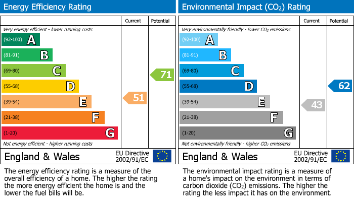 EPC Graph for Green Willows, Oakfield, Cwmbran