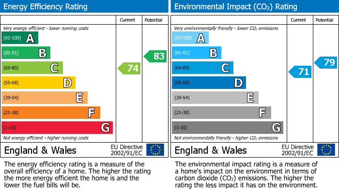 EPC Graph for Barkers Mead, Yate, South Glos