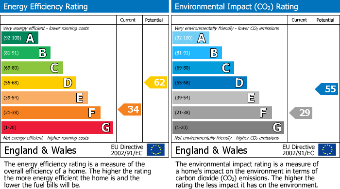 EPC Graph for Holywell