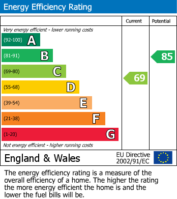 EPC Graph for Claremont, Malpas, Newport